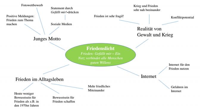 Woodbadge Baustein Spiritualität (1d) und Teamarbeit (1b)